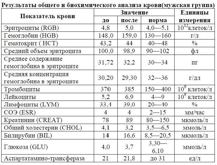 Полезные продукты при варикозном расширении вен