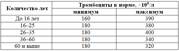 norma-trombocytov