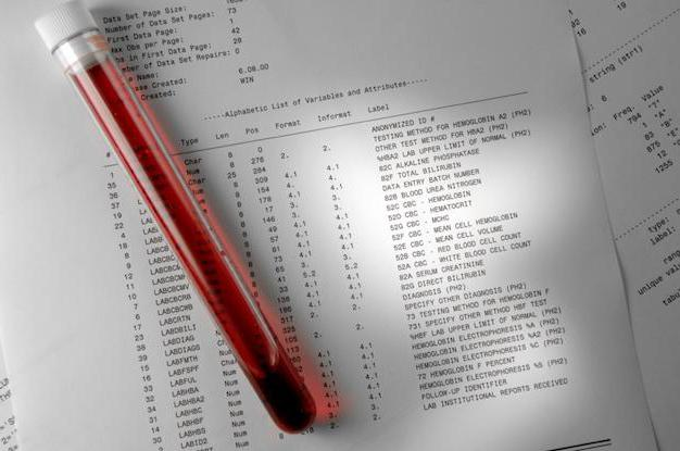 bioximicheskij-analiz-krovi-chto-pokazyvaet